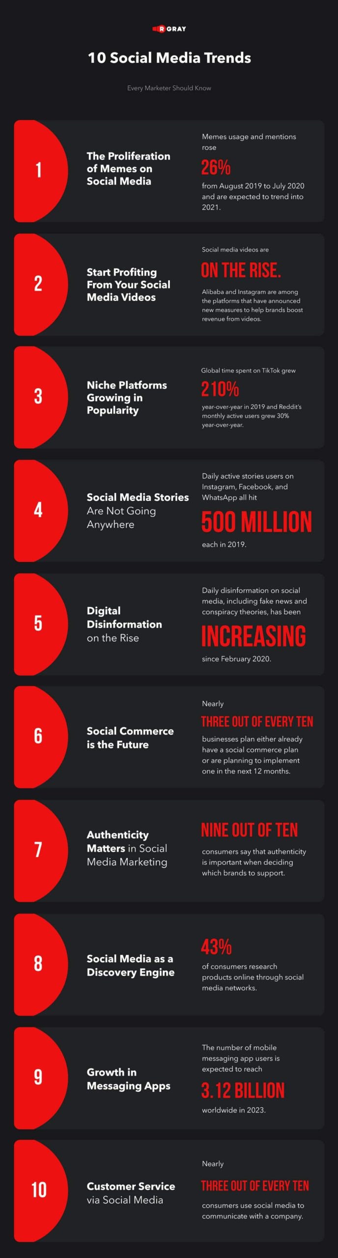 10 social media trends that every marketer should know in 2021