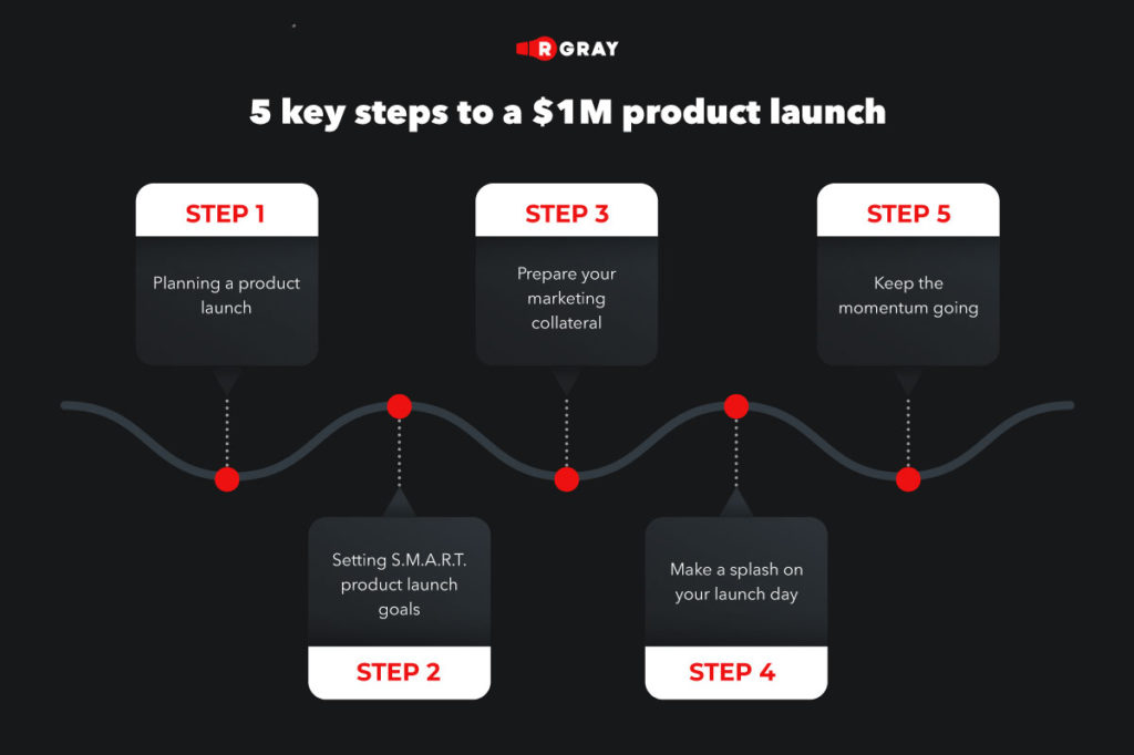 5 key steps to a $1M product launch