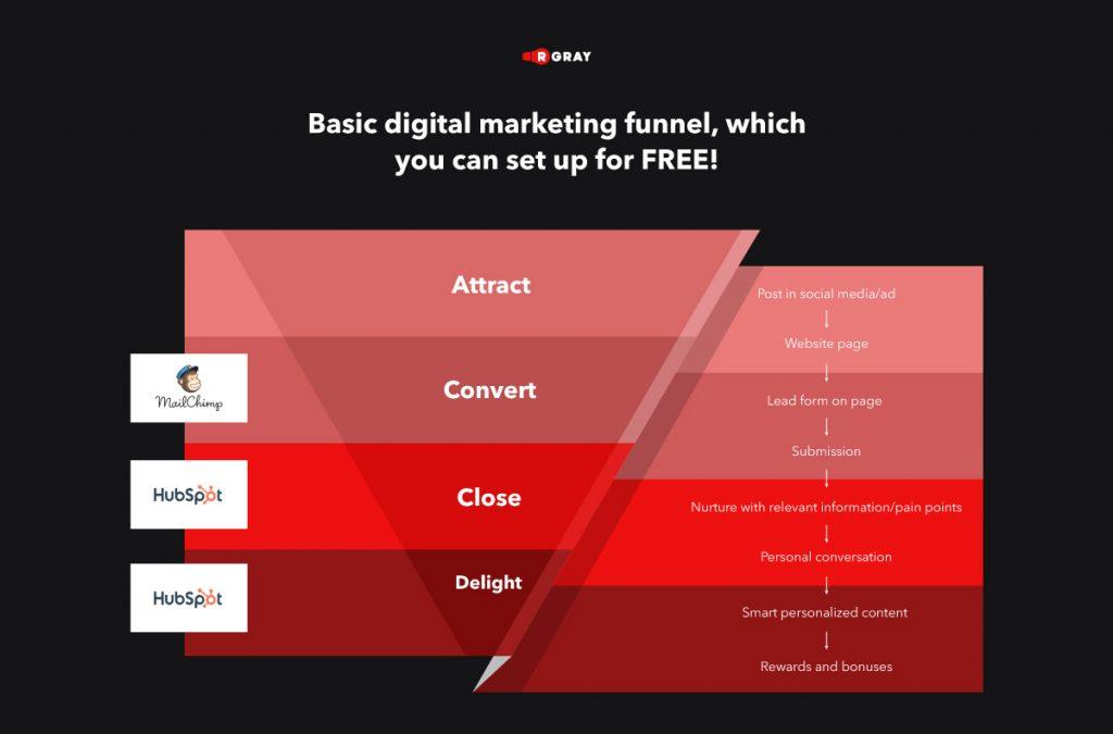 Basic digital marketing funnel set up for free