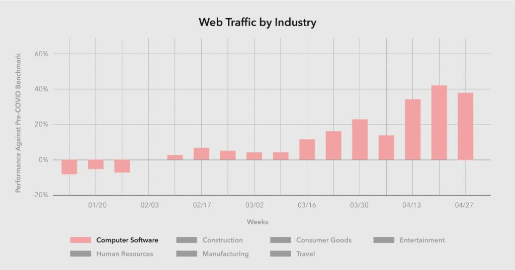 COVID-19 Website Traffic results of Recession-proof Businesses.
