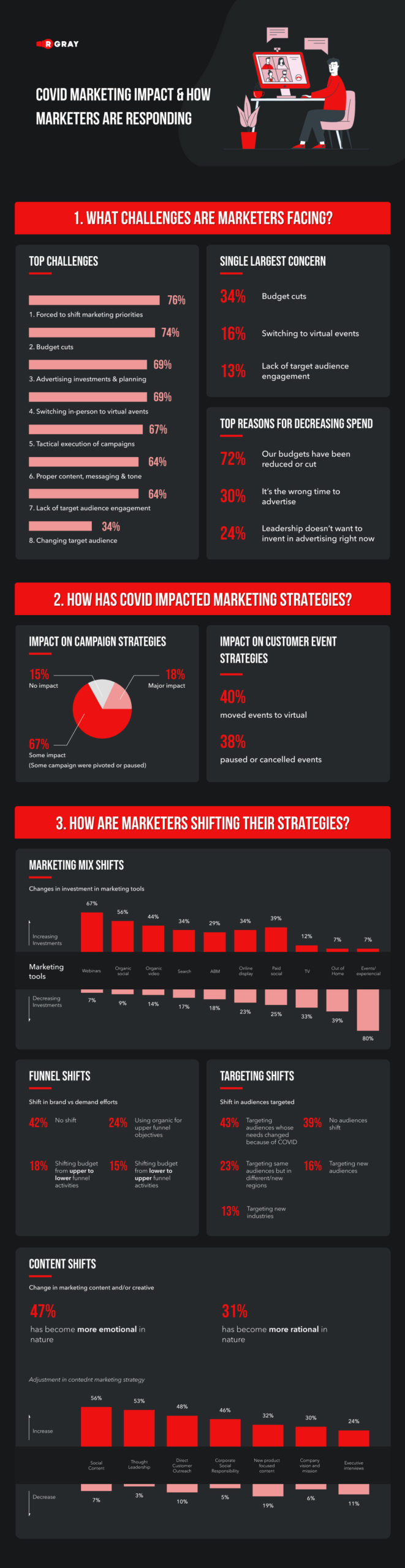 Covid-19 marketing impact and how marketers are responding