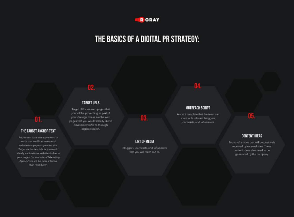 Here are the basics of a digital PR strategy