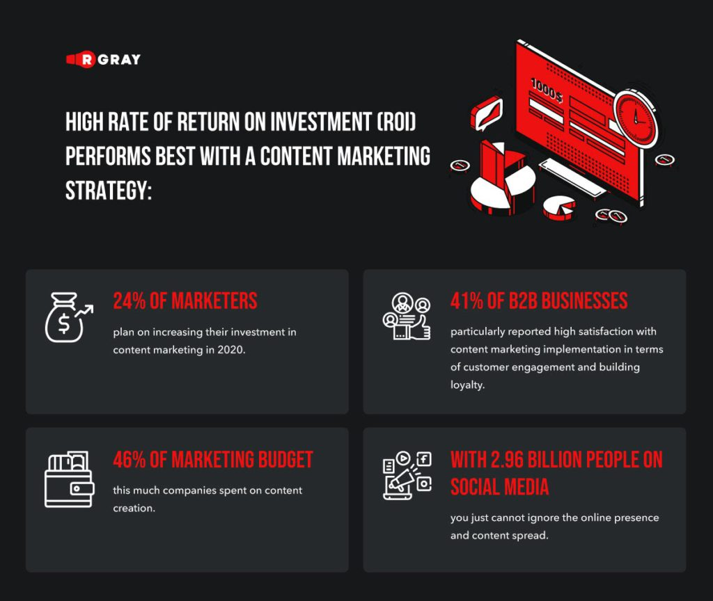 high rate of return on investment performs best with a content marketing strategy