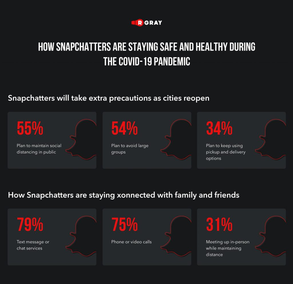How snapchatters are staying safe and healthy during COVID