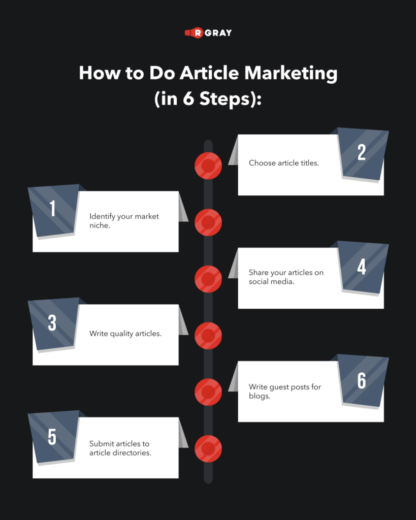 How to Do Article Marketing (in 6 Steps)