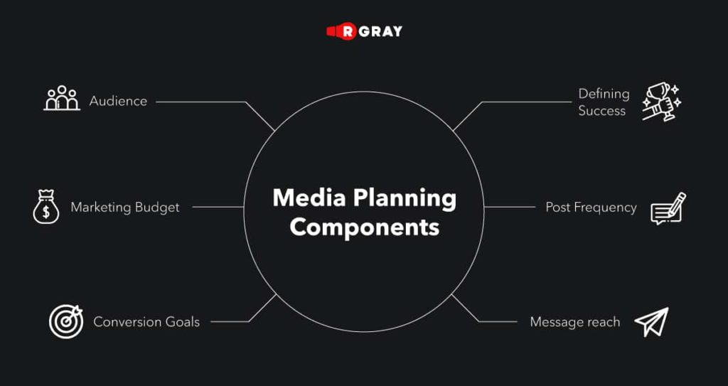 Media planning includes many components that should be considered before developing a specific plan. One overlooked detail can create imbalance and not lead to the desired result.