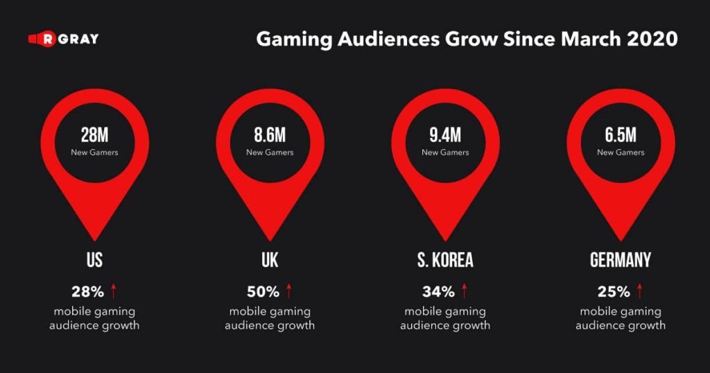 Mobile gaming is growing, and for marketers, it's potentially the most significant category.