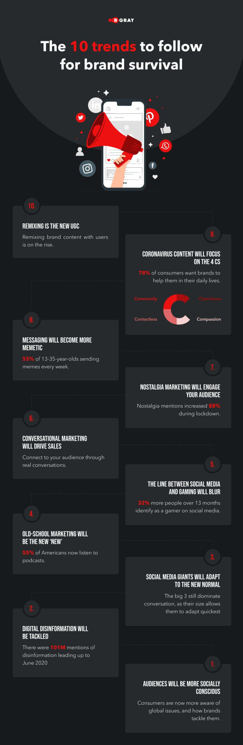 Our team shared the 10 key points in the infographic below