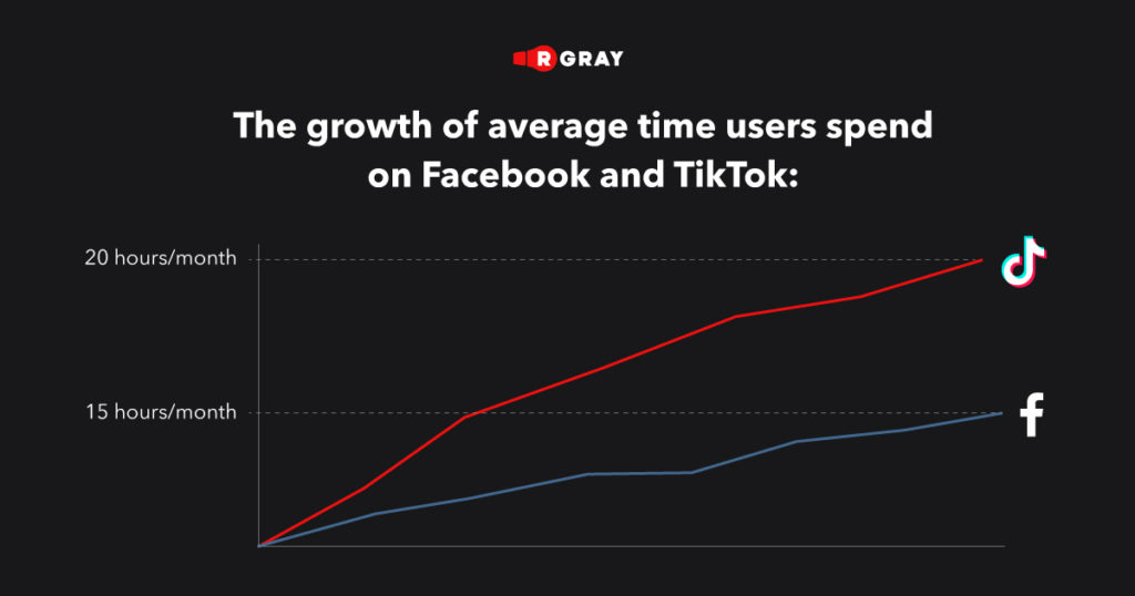 Recently, users spend far more time on TikTok per month than they do on Facebook.