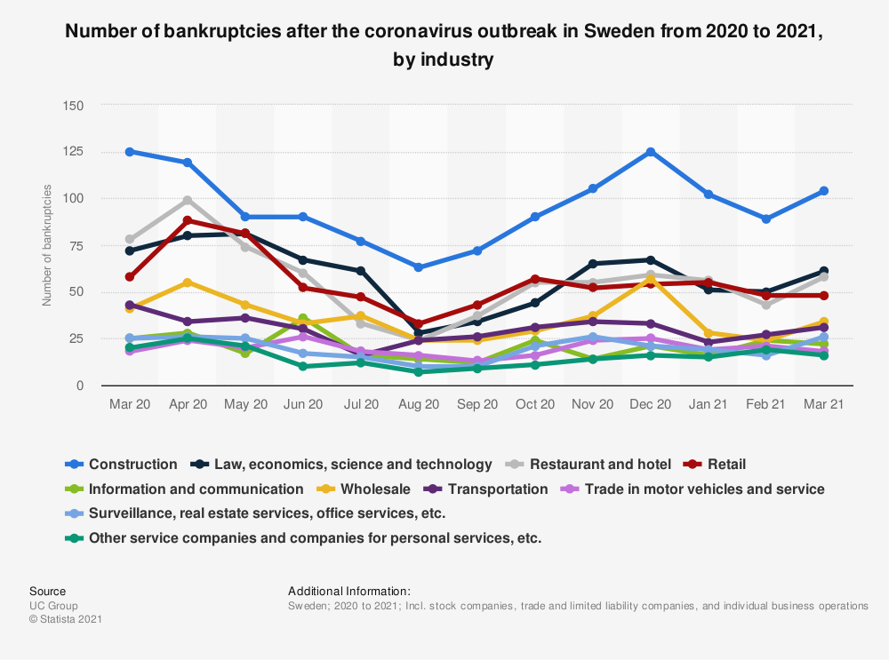 Statistic: Number of bankruptcies after the coronavirus outbreak in Sweden from February to April 2020, by industry | Statista