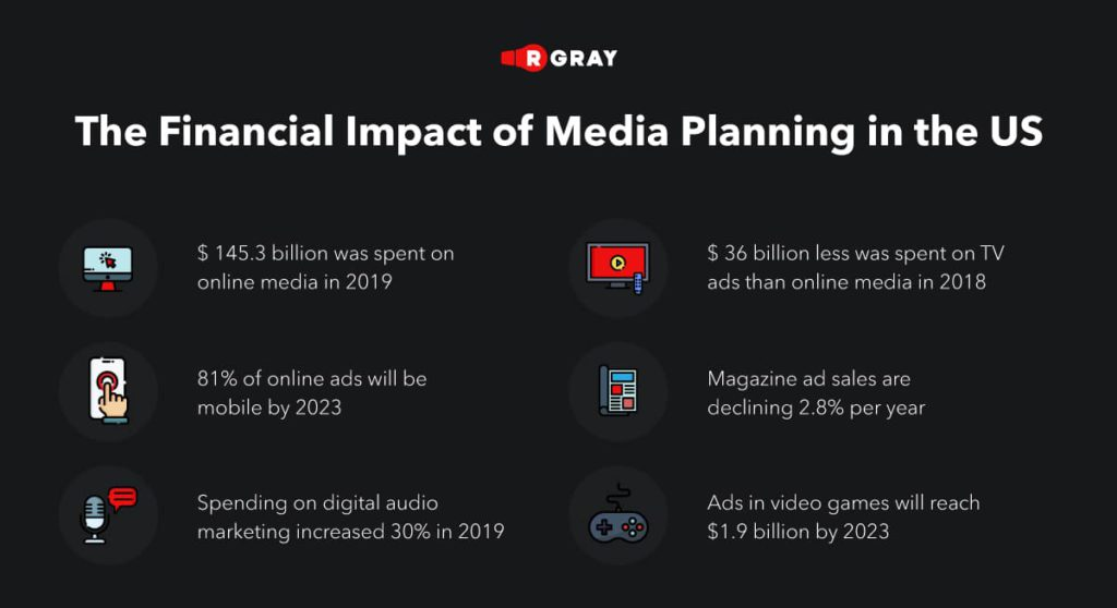 The financial stakes are high in the digital advertising industry. A report from PricewaterhouseCoopers (PwC) suggests that online ad spending is already exceeding traditional ad spending.
