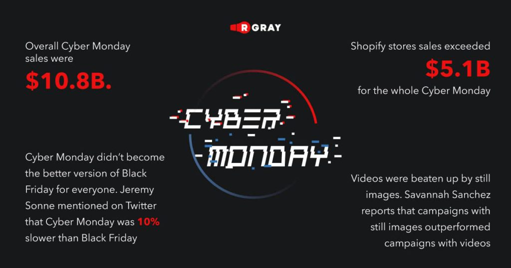 The overall Cyber Monday sales were $10.8B. The previous record was $9.4B set on the last Cyber Monday in 2019. It has even beat Black Friday's sales. According to Amazon, Echo Dot and new Obama memoirs were the best selling products