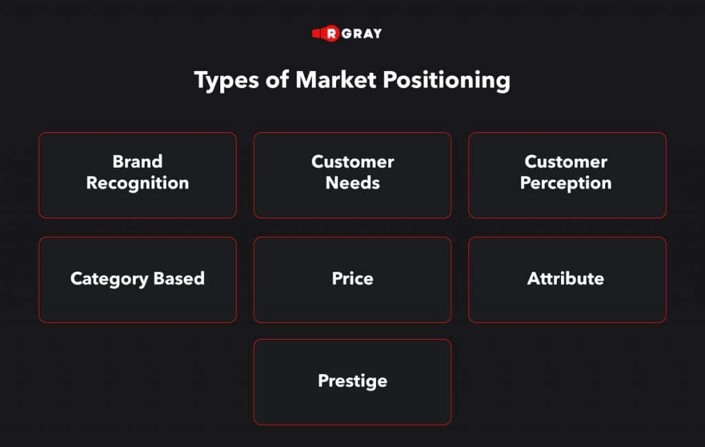 Types of Market Positioning
