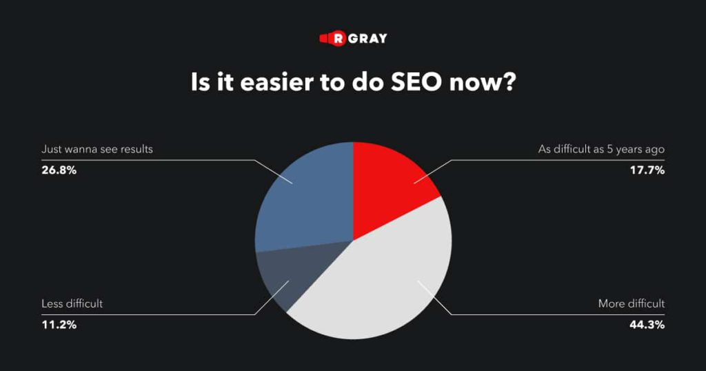 Were you doing SEO 5 years ago? Is it now easier, more difficult, or as difficult as 5 years ago to achieve results/goals in the SEO processes you work on?