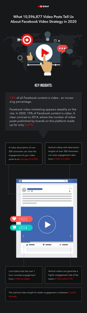 What 11 million Video Posts Tell Us about Facebook Video Strategy