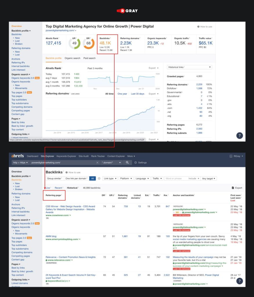 You can monitor the competitors performance by using any analytical tools, for instance, Ahrefs