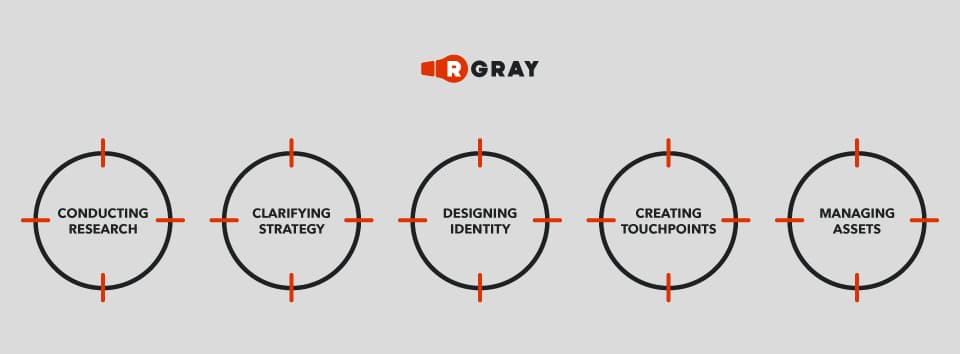 how to create a brand identity branding guidelines how to create a brand name