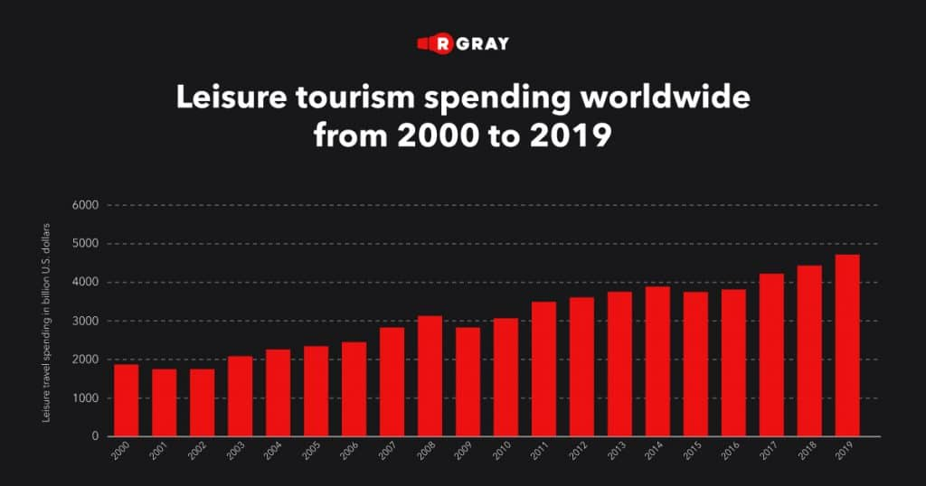 leisure tourism spending worldwide from 2000 to 2019