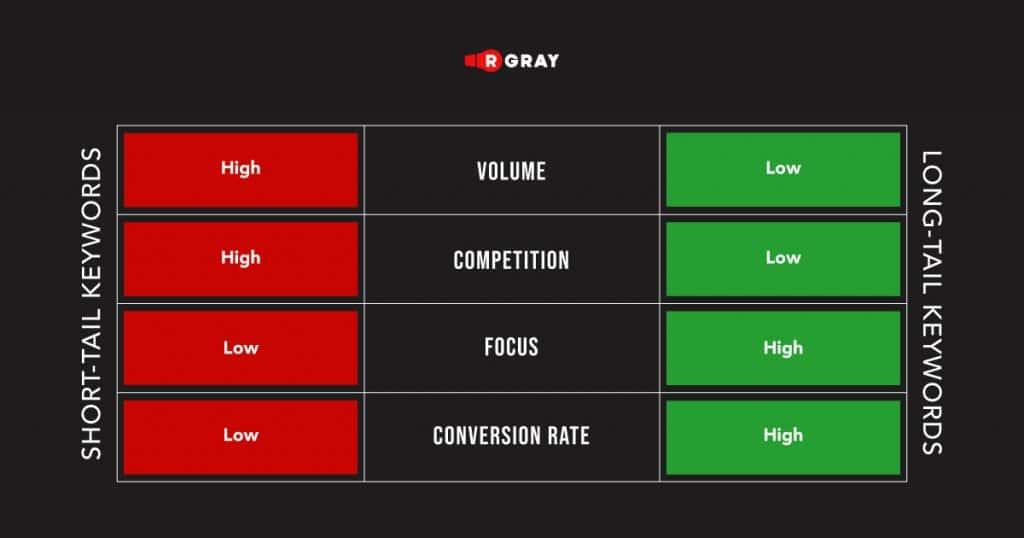 short-tail vs long-tail keywords