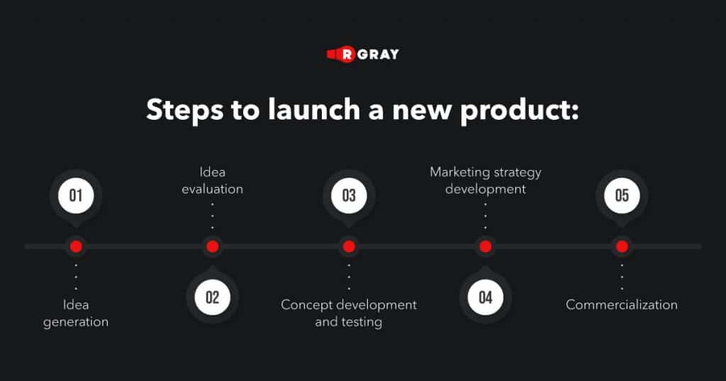 steps to launch a new produc