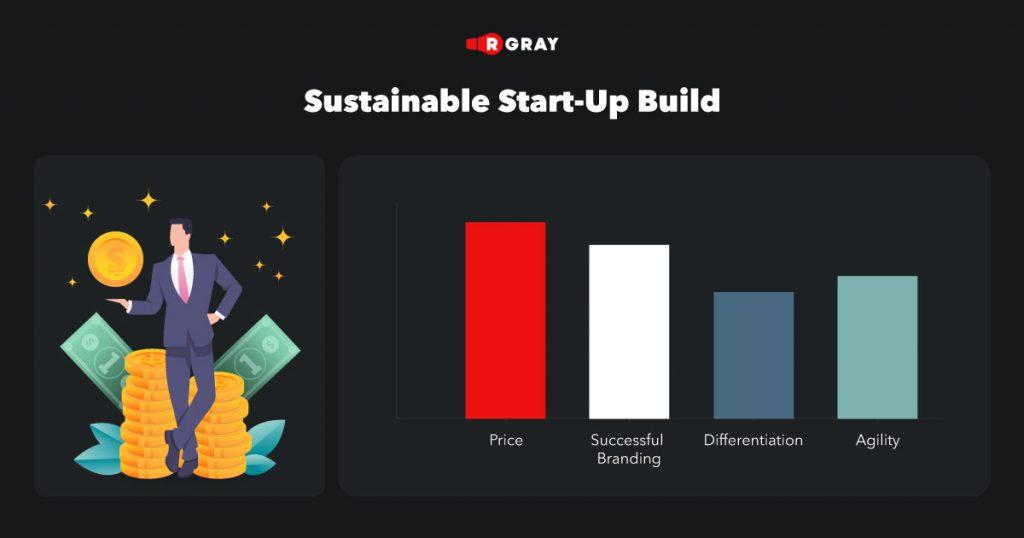 sustainable start up build