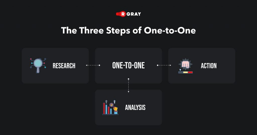 the three steps of 1 to 1 research action and analy
