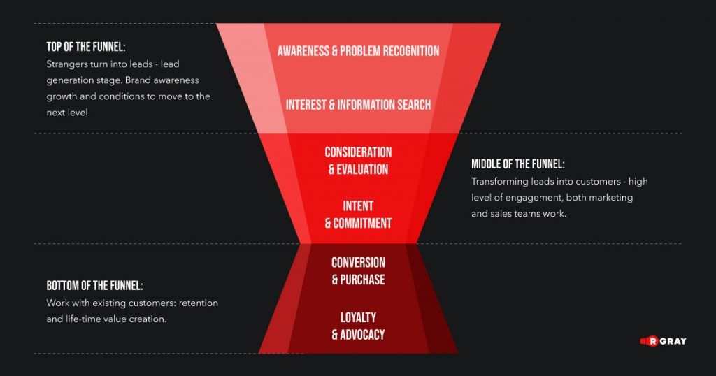 what a marketing funnel looks like